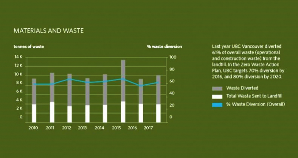 Materials & waste trends for the UBC Vancouver campus